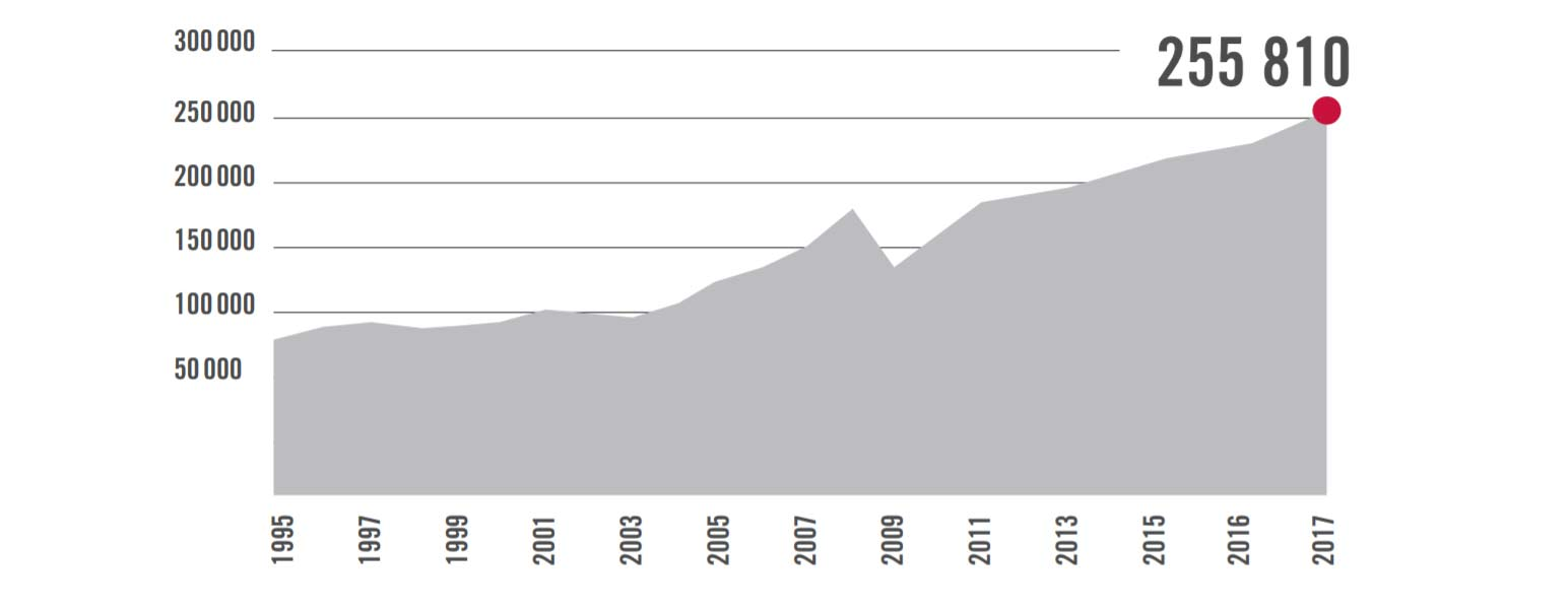 LA POPULATION ULTRA HIGH-NET-WORTH INDIVIDUALS