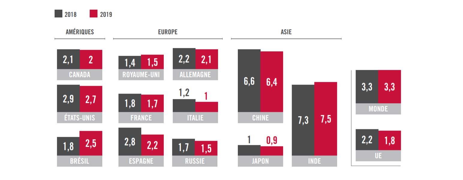 Prévision croissance mondiane 2019 vs 2018