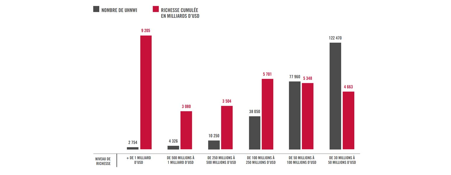 Les degrés de fortune des UHNWI en 2018